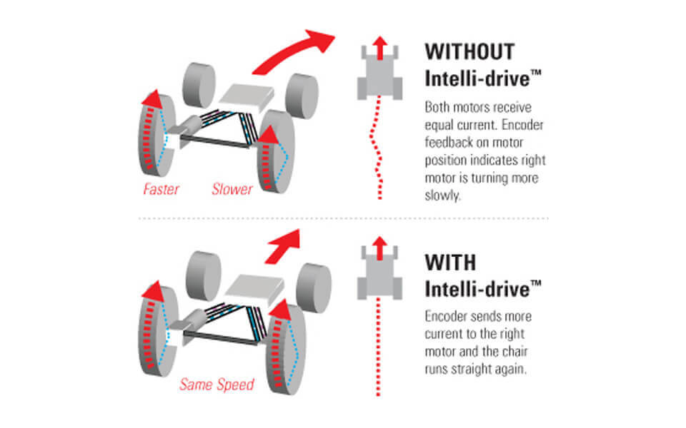 Intelli-drive™ Technology